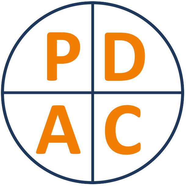Koło PDCA
