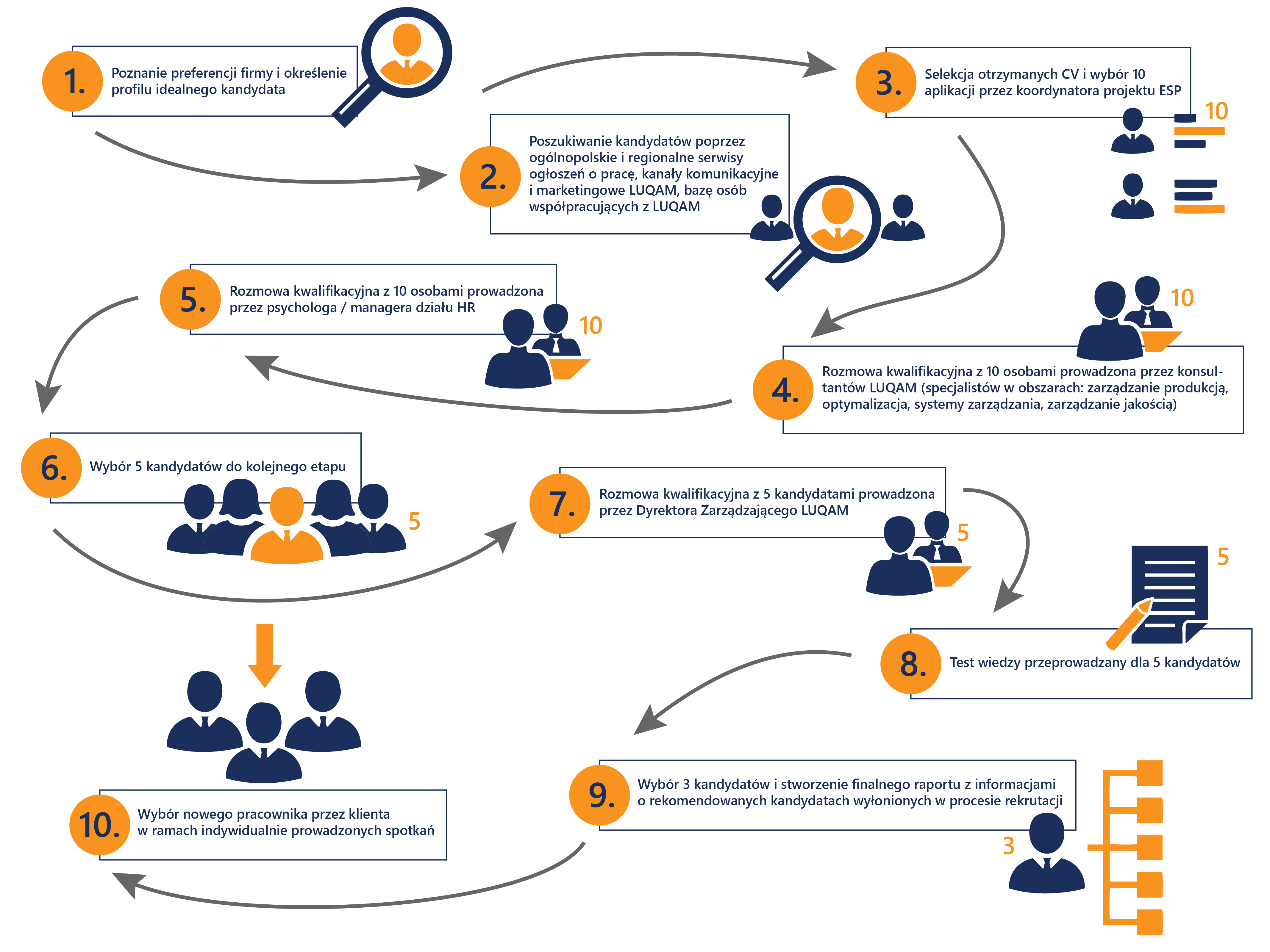 Employee Search Programme - proces rekrutacji