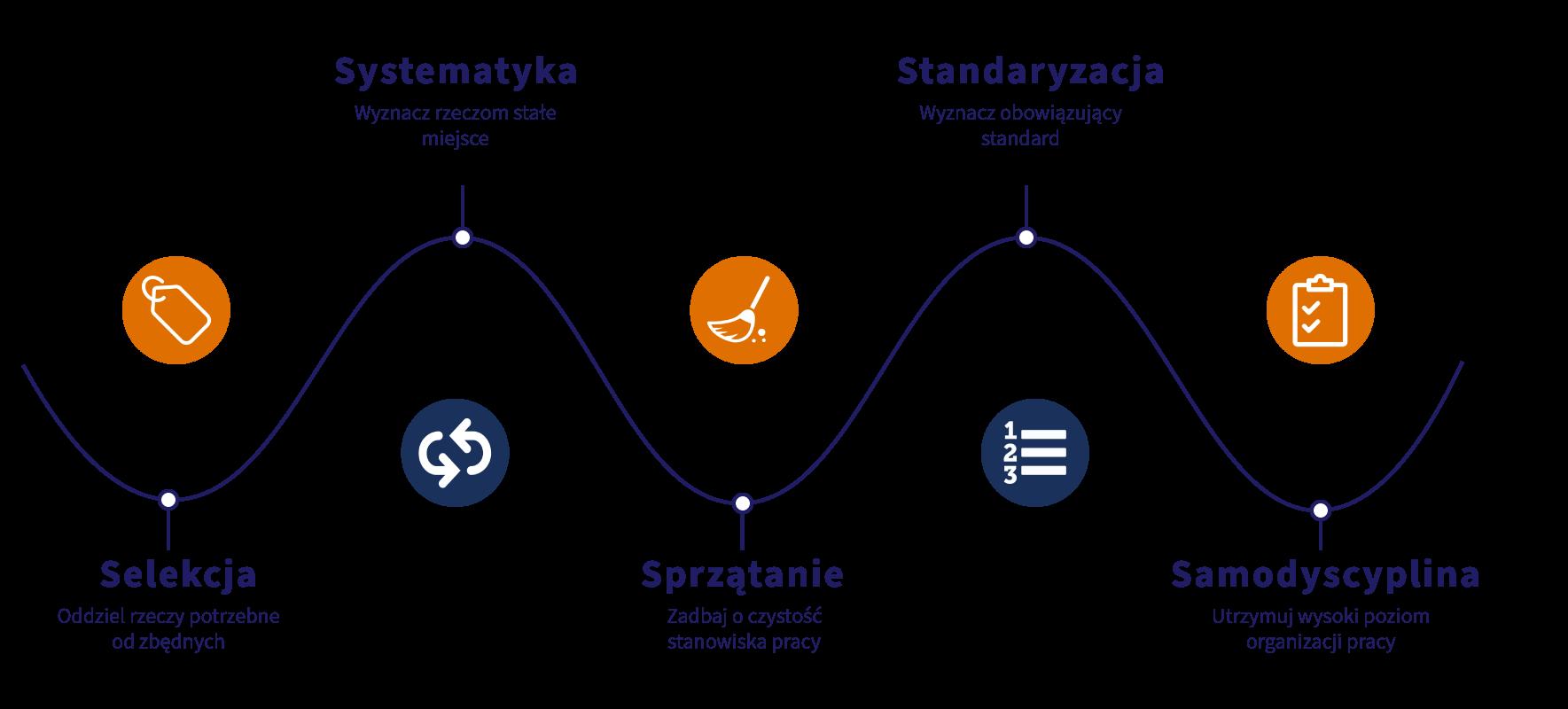 Metoda 5S: Selekcja, Systematyka, Sprzątanie, Standaryzacja, Samodyscyplina